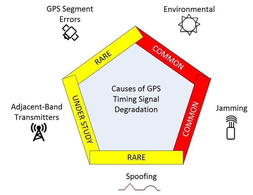Cause of GPS Signal degradation