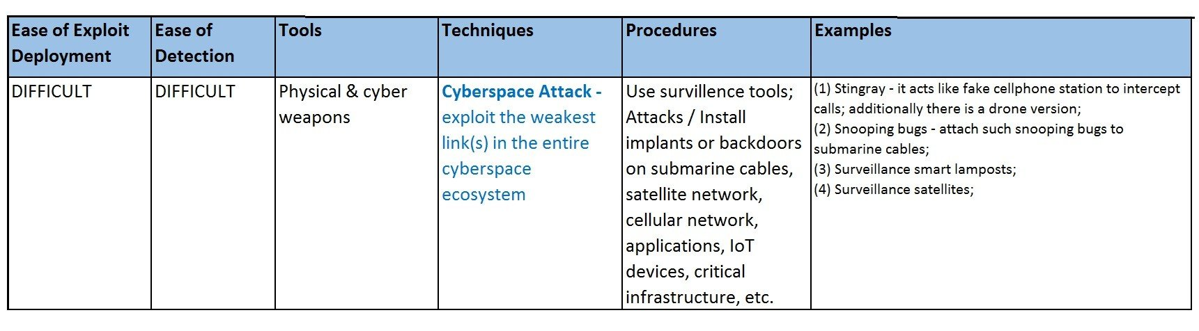 Cyberspace Attack - Exploit the weakest link in the entire cyberspace ecosystem